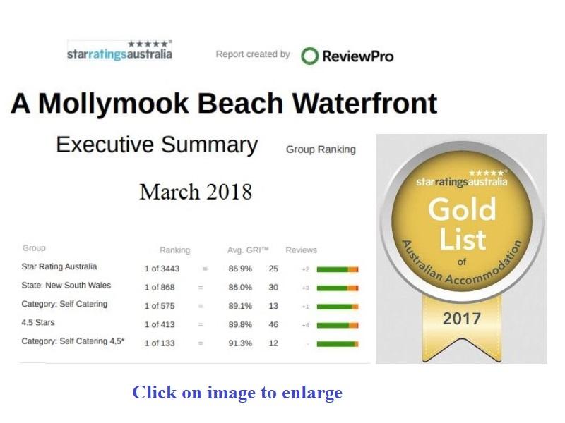 ReviewPro Guest Statistics - Australia